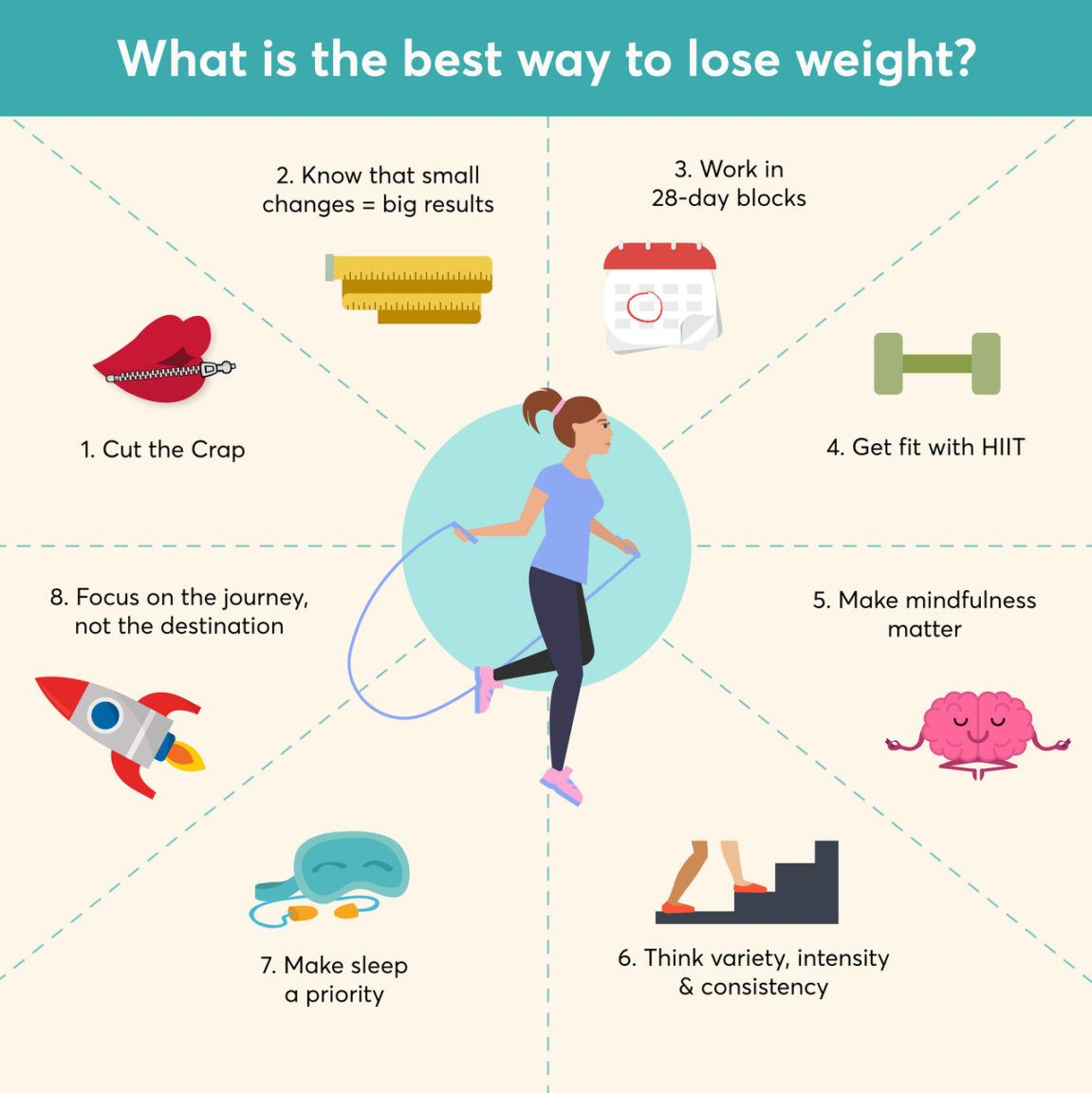 The best way to lose weight (infographic)